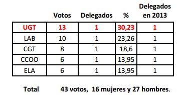 elecciones-bilbao-2017