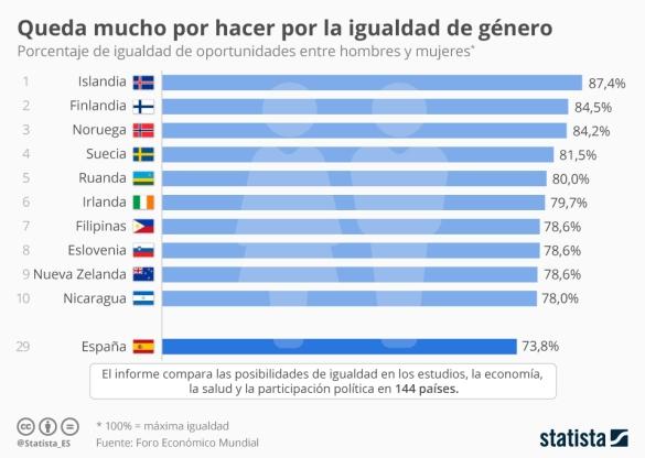 grafico-igualdad-de-genero